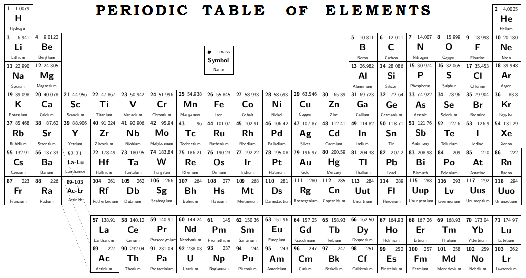 Elementsoffaith random groovy bible facts there is one detail concerning the periodic table that is not widely known however and bears upon the overlap of faith and scientific study in a urtaz Gallery